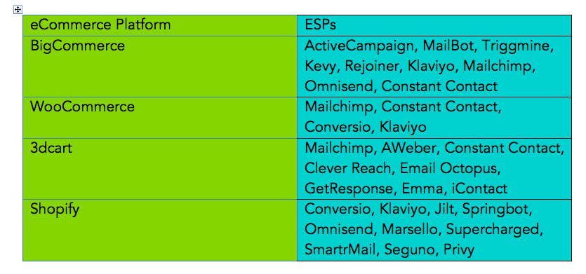 this chart explains which ESPs integrate with which ecommerce platforms